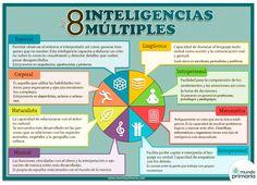 Nueva entrada en el BLOG -WEB de la página, complementando el tema de las inteligencias múltiples y su valor en educación!!
