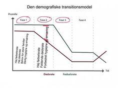 Den demografiske transitionsmodel