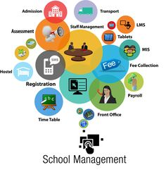 33 Best School Management System Software images in 2019 ...