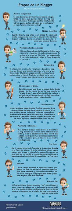 Etapas de un #blogger by @Blog Nuria García Vota este post aquí >> http://www.marketertop.com/social-media/etapas-de-un-blogger-infografia/ #socialmedia #blogger