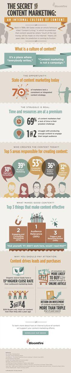 La petite infographie du samedi : le secret d'un bon contenu marketing. Bloomfire a récemment fait cette infographie pour vous apporter des solutions à vos problèmes et renforcer votre stratégie… #infographics #webmarketing #stronger #strategy