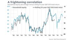 What the 'single best stock-market predictor' is saying now - MarketWatch