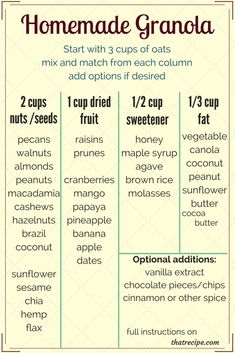 Homemade Granola is as Easy as Mix and Match chart for Homemade Granola Whole Food Recipes, Vegan Recipes, Cooking Recipes, Cooking Tips, Freezer Recipes, Freezer Cooking, Drink Recipes, Breakfast Time, Breakfast Recipes