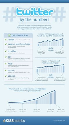 Twitter by the numbers [Infographic] / @___TTT @collinedigitali @wineup #socialmedia #infographic #infographics