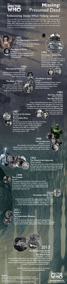 Infographic: How lost Doctor Who episodes were returned | Articles | Doctor Who