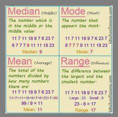 Math Charts, Math Anchor Charts, Life Hacks For School, School Study Tips, Statistics Math, Statistics Cheat Sheet, 6 Sigma, Gcse Math, Math Vocabulary