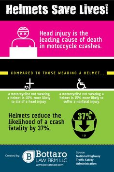 I don't mind helmet hair after hearing these facts. Helmet Hair, Head Injury, Injury Prevention, Save Life, Motorcycle Helmets, Personal Injury, Infographics, Safety, Facts