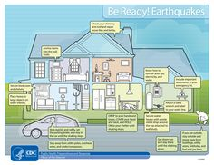 Prepare your family and home for #earthquakes. By planning and practicing what to do if an earthquake strikes, you and your family can learn to react correctly and automatically when the shaking begins.