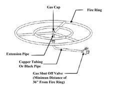Installation Guide Build A Gas Fire Pit