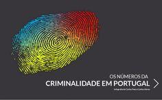 Os crimes de que os portugueses mais se queixam