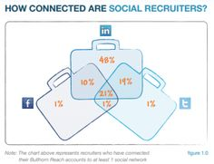Twitter is Driving Job Applications, But Recruiters Are Stuck on LinkedIn [DATA]