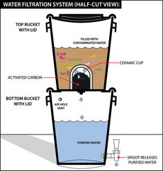 How a DIY Water Filtration system works