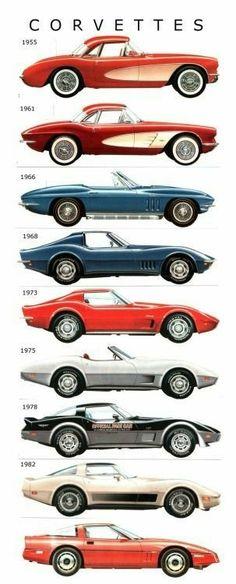 Corvette through the years