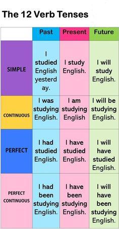English Grammar Tenses, Teaching English Grammar, English Verbs, English Language Learning, English Phrases, Learn English Words, Teaching Spanish, French Language, English Phonics
