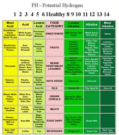 EAT HIG ALKALINE FOOD, We all need foods with acid and alkaline. A ratio of acid to alkaline is usually optimum for most people. High alkaline foods provide energy, ease digestion, and increase mental clarity to provide better over-all health. Acid And Alkaline, Alkaline Foods, Health And Nutrition, Health Fitness, Nutrition Chart, Nutrition Guide, Nutrition Activities, Pear Nutrition, Alternative Health