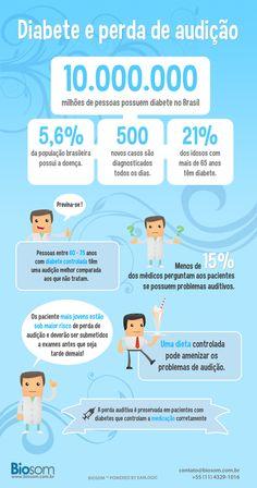 Diabete e perda de audição  #zumbido #infografico #perdaauditiva #fonoaudiologa #fono #otorrino #estatistica  #brasil #saude