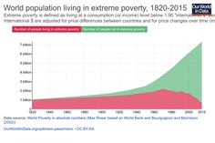 """Number of people in extreme poverty fell by 137,000 since yesterday""""  Every day in the last 25 years."""