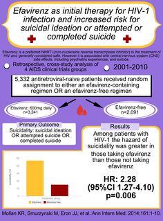 Efavirenz and suicidality