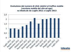 Acquisti tramite #mobile? Gli italiani i più spendaccioni d'Europa.