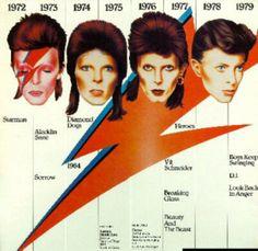 David Bowie : 5 années pour se métamorphoser | NOVAPLANET