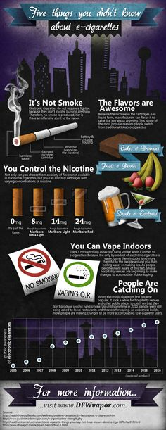 5 Things You Didn't Know About E-Cigarettes. This infographic aims to educate those who may be wondering how an #e-cigarette works and how the device might benefit them.