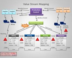 Value Stream Mapping PowerPoint Template for manufacturing, chain management presentations, management, Visual Management, Supply Chain Management, Change Management, Business Management, Project Management, Kaizen, Templates Powerpoint, Templates Free, Value Stream Mapping