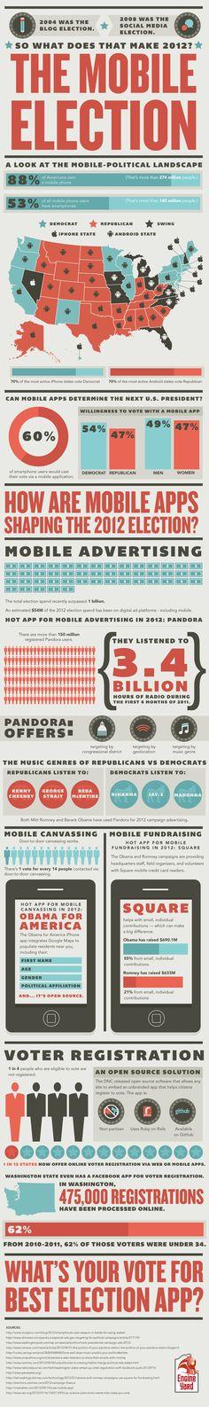 THE MOBILE ELECTION http://mashable.com/2012/10/09/mobile-election-2012-infographic/ Marketing Sociologist @phoenixrichard