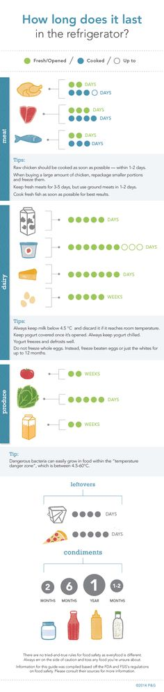 Infographic: How Long Does That Stay Fresh? – P&G everyday | Food | P&G everyday