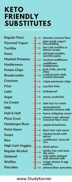 Keto Friendly Substitutes Low Carb Substitutes Cheat Sheet 25 Low-Carb Food Swaps to Help You Lose Weight. The healthful replacements below may help satisfy any cravings. keto food list for beginners Ketogenic Diet Meal Plan, Keto Diet Plan, Diet Meal Plans, Paleo Diet, Meal Prep, Keto Meal, Ketogenic Breakfast, Diet Breakfast, Diet Menu