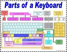 Parts of a Keyboard Poster FREE from Imaginative Teacher on TpT. Colorful poster clearly showing the different parts of a keyboard.FREE from Imaginative Teacher on TpT. Colorful poster clearly showing the different parts of a keyboard.