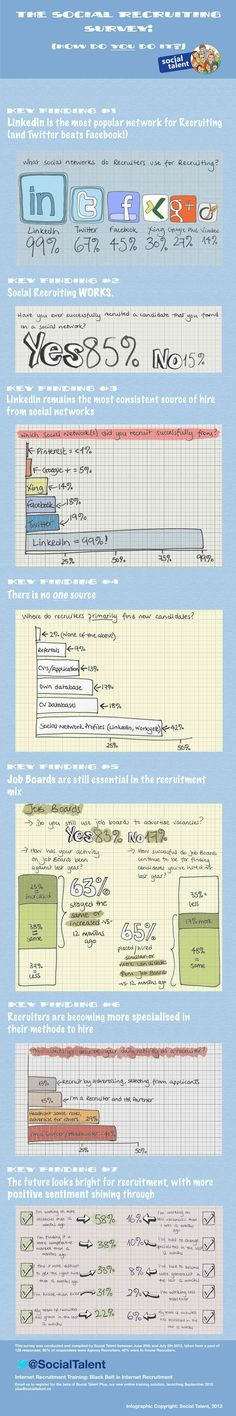 Social Recruiting Used By 85% of Recruiters – Infographic by Social Talent