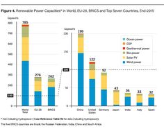 China has the highest capacity for renewable power production