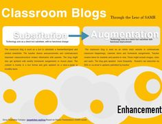 Great guide to using SAMR (Substitution, Augmentation, Modification, Redefinition) with classroom blogs.