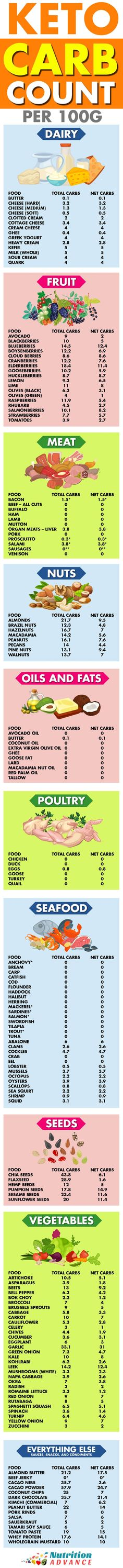 Just started a ketogenic diet? Well, maybe you are wondering about the right foods to eat! This infographic provides a list of all the foods that are suitable for a keto diet, along with how much total carbs and net carbs (non fibrous carbs) they contain per 100 grams. All foods are healthy, low carb, and rather tasty too! Read the article at: https://www.nutritionadvance.com/keto-shopping-list/ #ketoshoppinglist #ketogrocerylist #ketogenicdiet #lowcarbhighfat #ketoeats