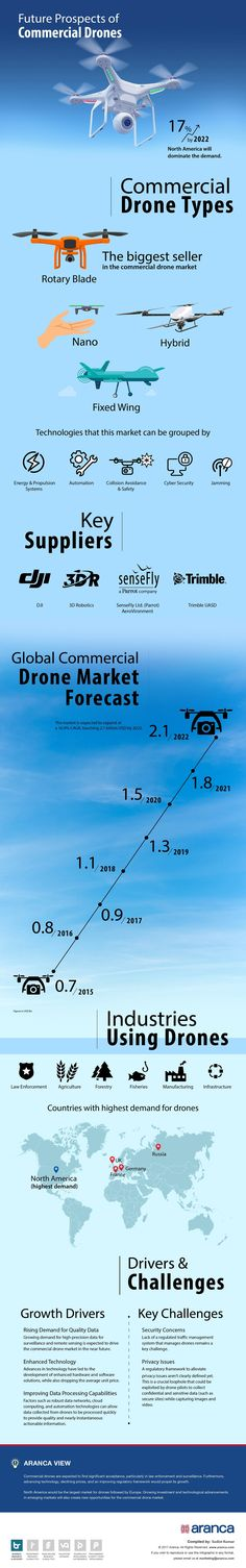 Start Knowledge Test Operating a UAS   drone in NC Commercial