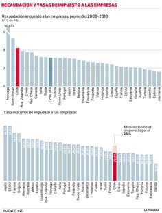 Empresarios inquietos por reforma tributaria y JP Morgan advierte impacto. #Chile junio 2013