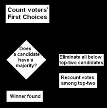 Instant‐runoff voting - Wikipedia, the free encyclopedia