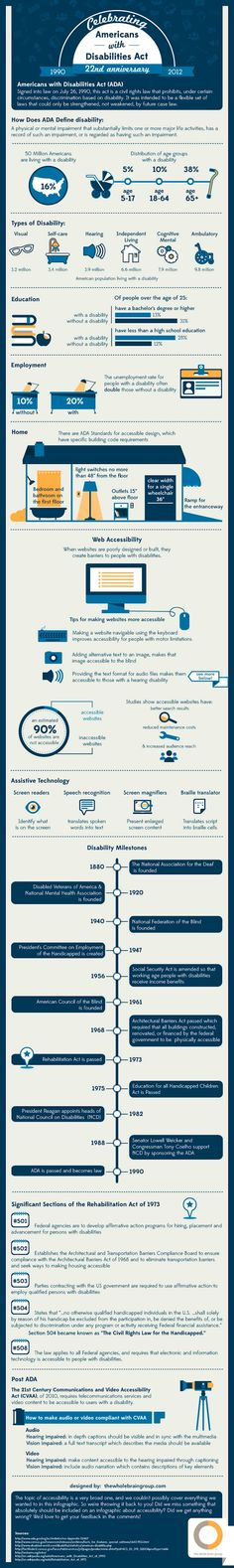 A great #infographic from The Mobility Resource about Disability and the ADA www.sinklaw.com