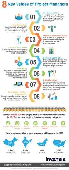 8 Key Values of Project Managers Infographic - http://elearninginfographics.com/8-key-values-project-managers-infographic/