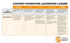 Don't Let Content Marketing Be a Dead-End Career [New Framework] Marketing Institute, Leadership Roles, Career Path, Team Leader, Entry Level, Copywriting, Content Marketing, Knowledge, Management