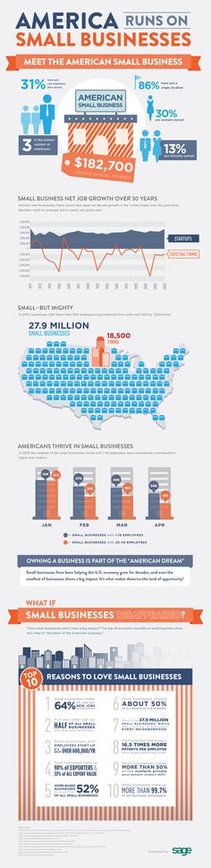 America Runs on Small Business | Propel Marketing