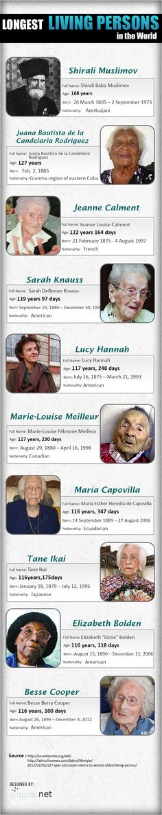 World's 10 longest living persons @ Pinfographics