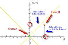 Interactive minkowski space diagram. Really helpful!