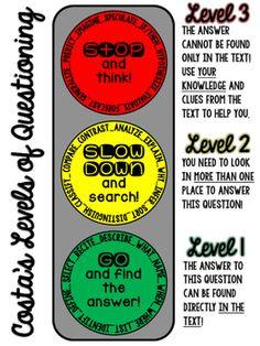 Costa's Levels of Questioning Poster Do you use Costa's Levels of Questioning in your classroom? This poster is a great visual to remind your students of each level and what each leveled question entails. 7th Grade Ela, 2nd Grade Reading, Grade 1, Second Grade, Avid Strategies, Reading Strategies, Instructional Coaching, Instructional Strategies, Costas Levels Of Questioning