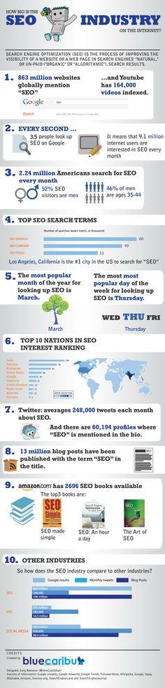 [Infographic] SEO voor iedereen