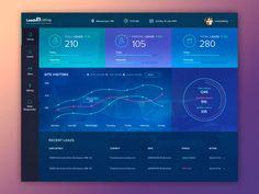 Leads2listing: Dashboard Design
