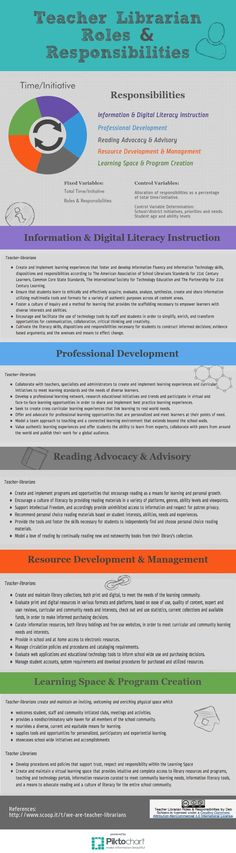 Science Infographic The Five Laws Of Librarianship According To Dr