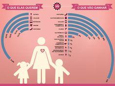 O que as mães querem (e o que elas vão ganhar)