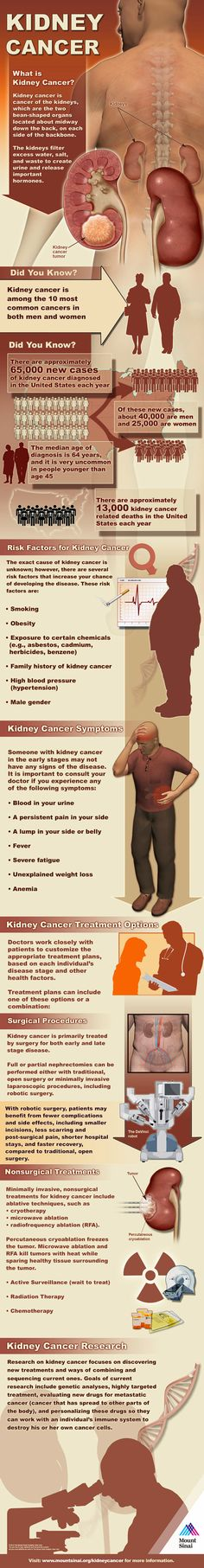 Kidney Cancer Symptoms and Treatment - Health Infographic