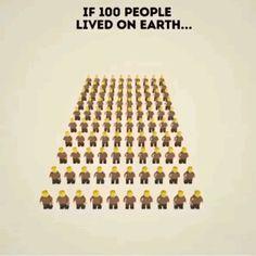 100 People on Earth